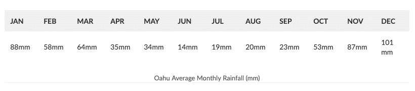 Waikiki Average Monthly Rainfall, Oahu Weather