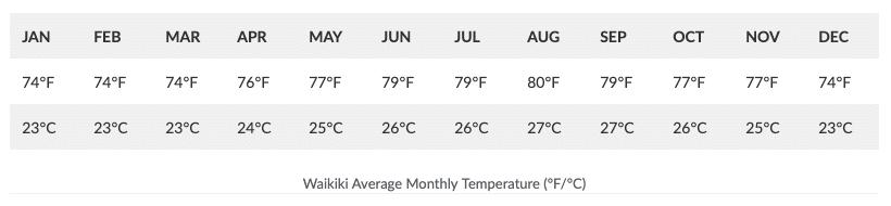 Waikiki Average Monthly Temperature, Oahu Weather